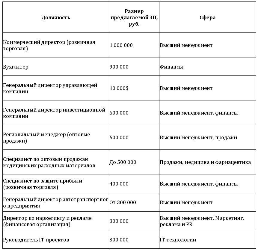 Самые дорогие вакансии за год в Челябинске