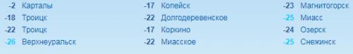 Разброс температур в Челябинской области утром 13 декабря составил 23 градуса