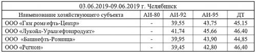 На Южном Урале вновь подорожал бензин