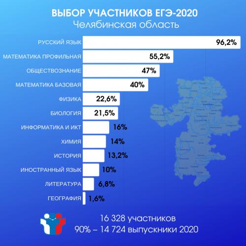 ЕГЭ в Челябинской области в 2020 году сдадут более 16 тыс. человек